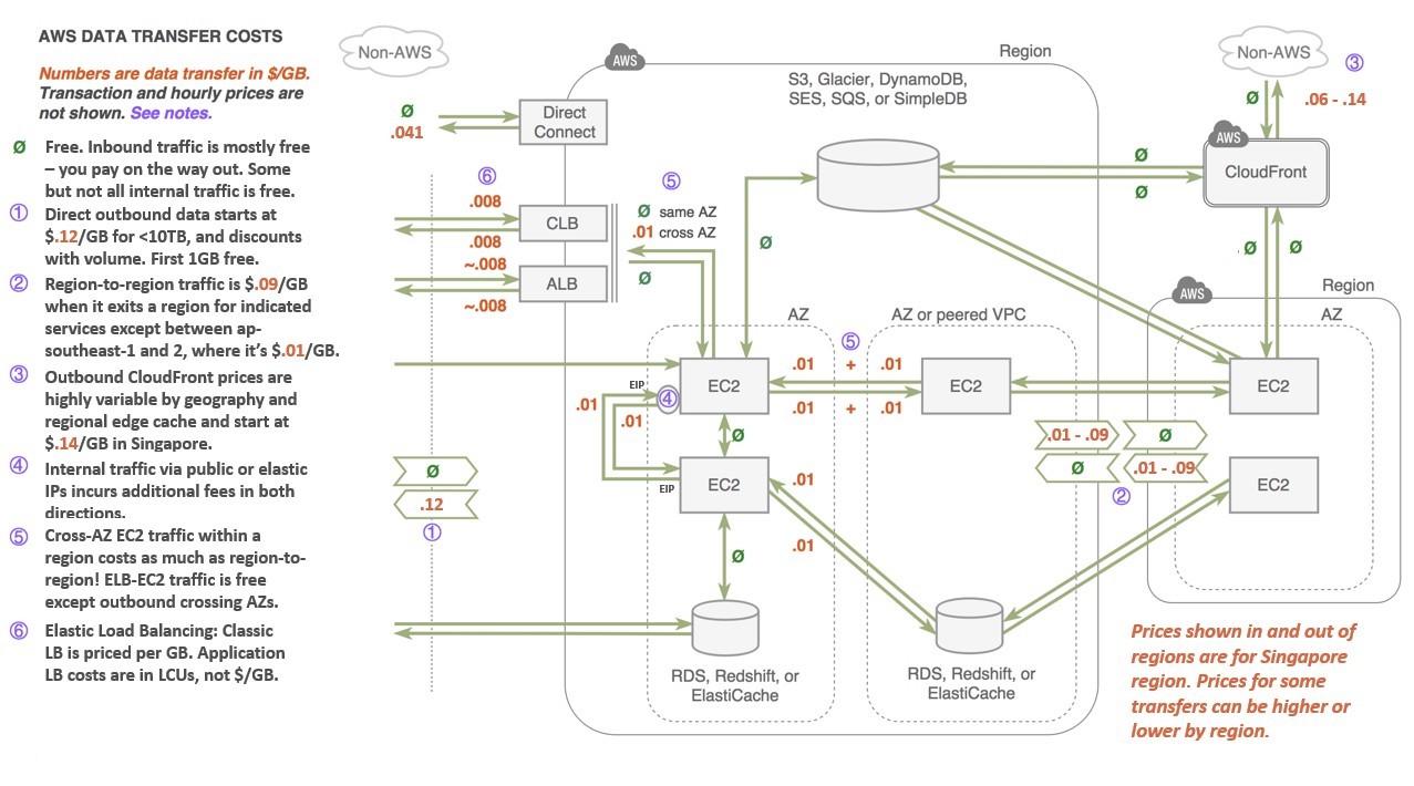 AWS-data-transfers-vietaws