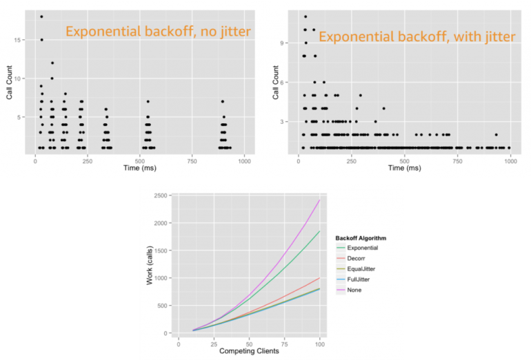 Exponential backoff and jitter