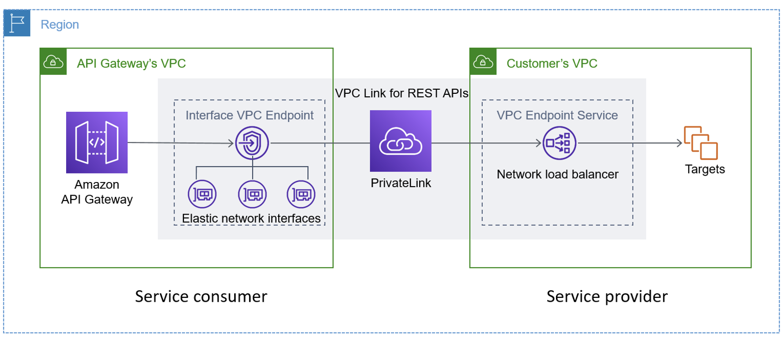 VPC Link for REST APIs
